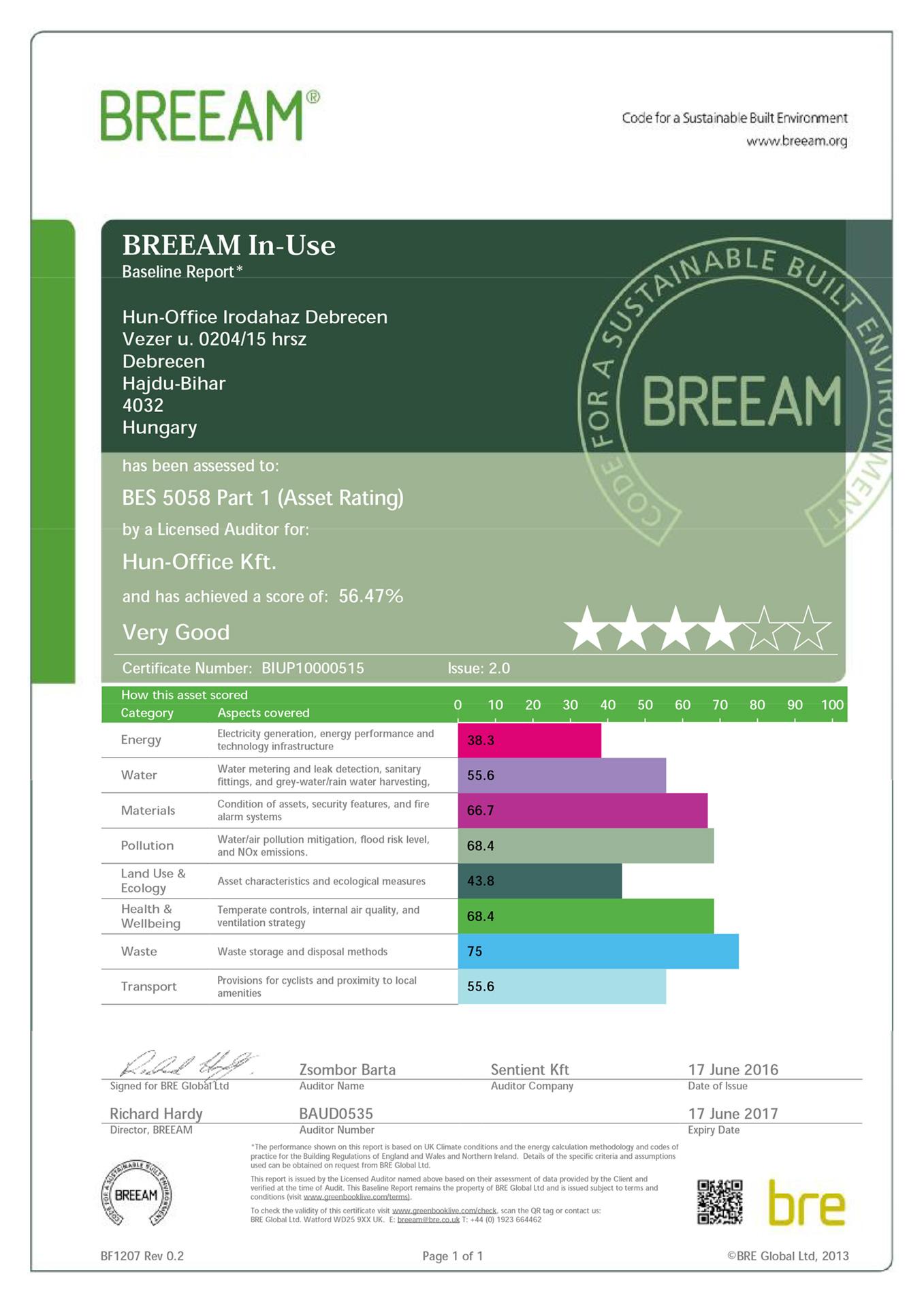BREEAM Certificate | IT Services Hungary irodaház | Asset Rating
