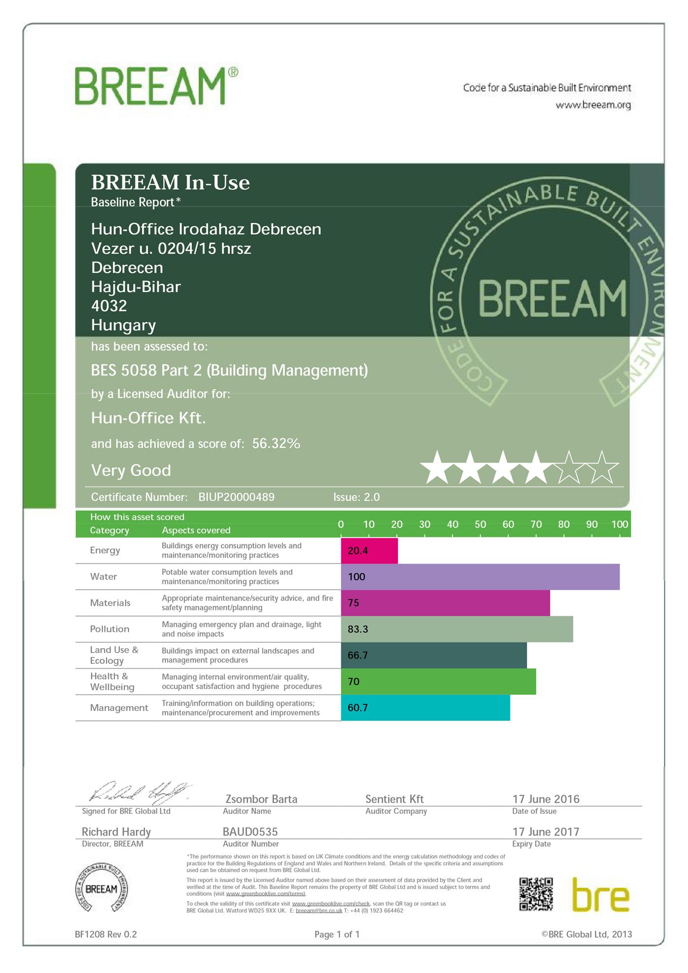 BREEAM Certificate | IT Services Hungary irodaház | Building Management